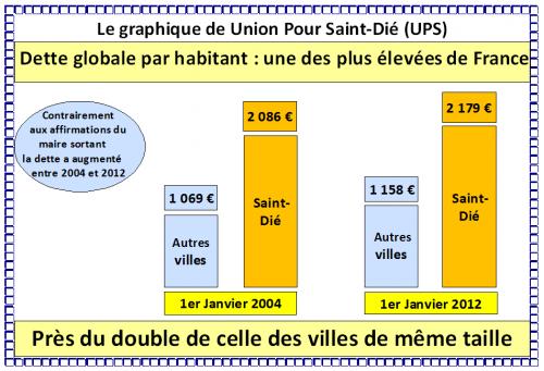Dette par habitant Février 2013 (31 janvier).jpg